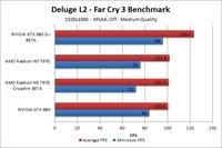 Far Cry 3 Deluge L2 Benchmark - Medium