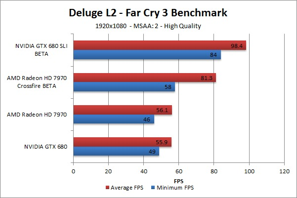 Far Cry 3 Deluge L2 Benchmark - High