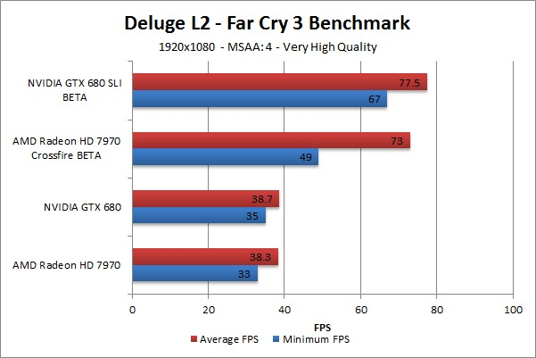 Far Cry 3 Deluge L2 Benchmark - Very High