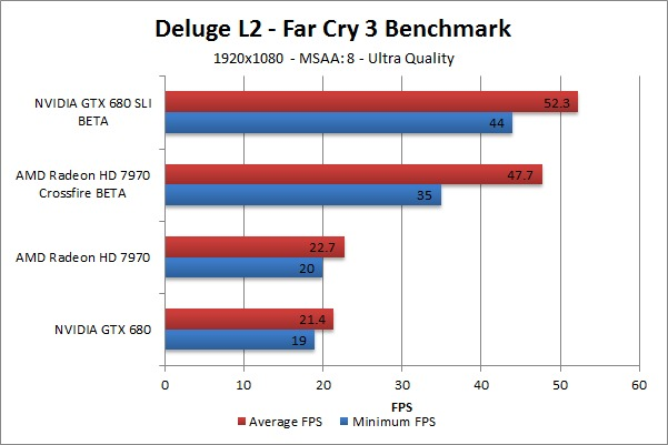 Far Cry 3 Deluge L2 Benchmark - Ultra