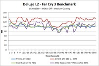 Far Cry 3 Deluge L2 Over-Time Benchmark - Medium