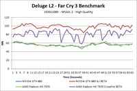Far Cry 3 Deluge L2 Over-Time Benchmark - High