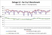Far Cry 3 Deluge L2 Over-Time Benchmark - Very High