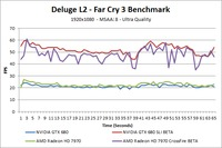 Far Cry 3 Deluge L2 Over-Time Benchmark - Ultra