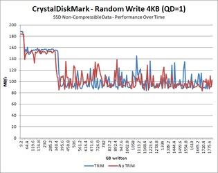 Random Write 4KB QD=1 - Incompressible Data Over Time