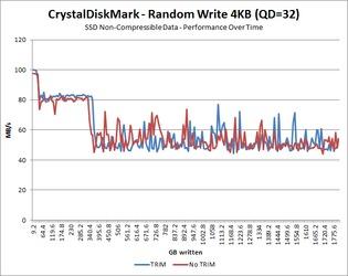 Random Write 4KB QD=32 - Incompressible Data Over Time