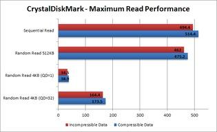 Read Performance - Maximum