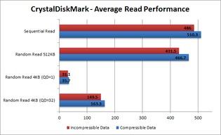 Read Performance - Average
