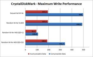 Write Performance - Maximum