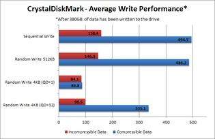 Write Performance - Average