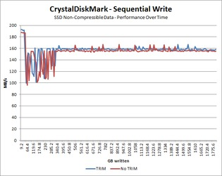 Sequential Write - Incompressible Data Over Time