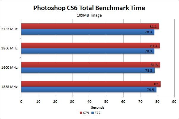 Photoshop CS6 109MB image benchmark time