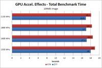 Photoshop CS6 109MB image GPU Acceleration benchmark time
