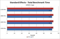 Photoshop CS6 109MB image Standard benchmark time