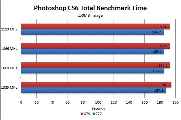 Photoshop CS6 250MB image benchmark time