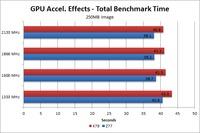 Photoshop CS6 250MB image GPU Acceleration benchmark time