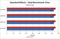Photoshop CS6 250MB image Standard benchmark time