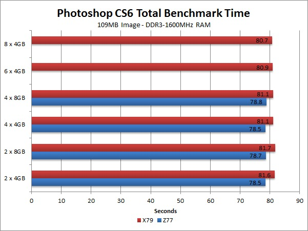 Photoshop CS6 250MB image Memory Channel Benchmark