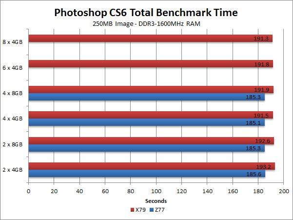 Photoshop CS6 250MB image Memory Size Benchmark