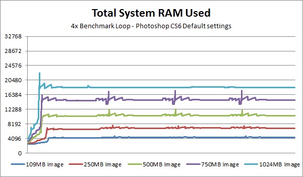 Photoshop CS6 RAM useage
