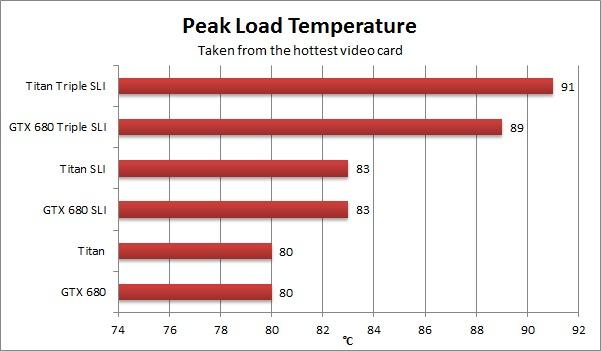 NVIDIA Geforce GTX Titan Load Temperature