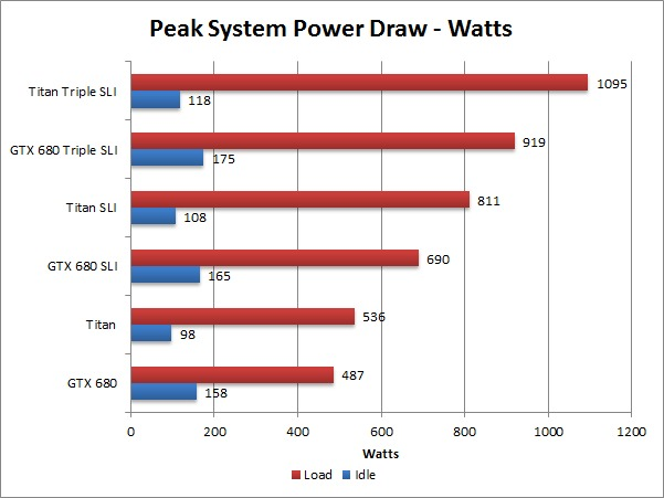 NVIDIA Geforce GTX Titan Total System Power Draw