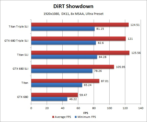 NVIDIA Geforce GTX Titan Benchmark DiRT Showdown