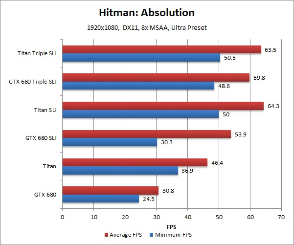 NVIDIA Geforce GTX Titan Benchmark Hitman: Absolution