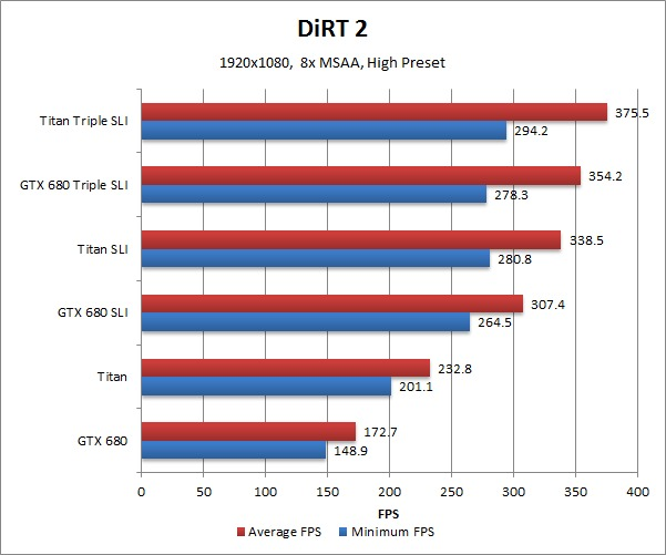 NVIDIA Geforce GTX Titan Benchmark DiRT 2