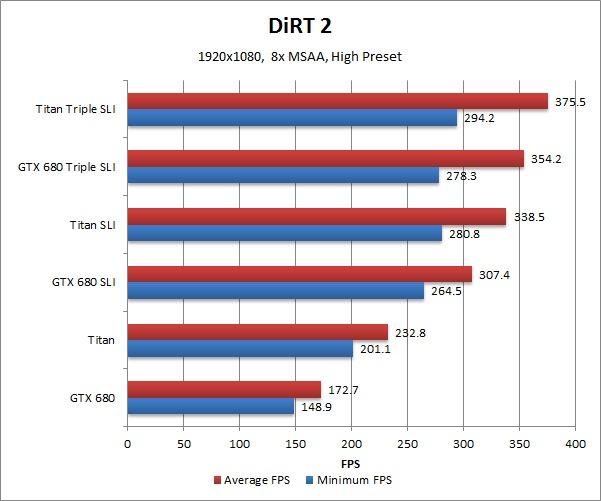 NVIDIA Geforce GTX Titan Benchmark DiRT 2