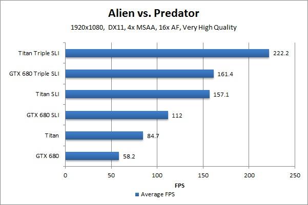 NVIDIA Geforce GTX Titan Benchmark Alien vs. Predator