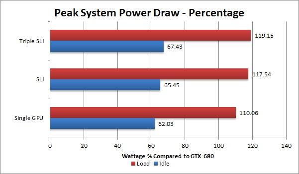 NVIDIA Geforce GTX Titan Total System Power Draw Comparison