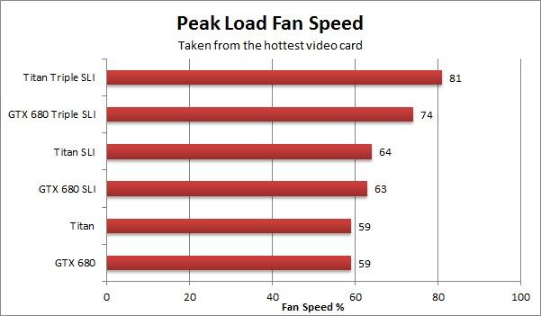 NVIDIA Geforce GTX Titan Load Fan Speed