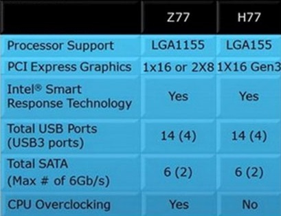 Z68, Z77, and H77 - What is the difference?