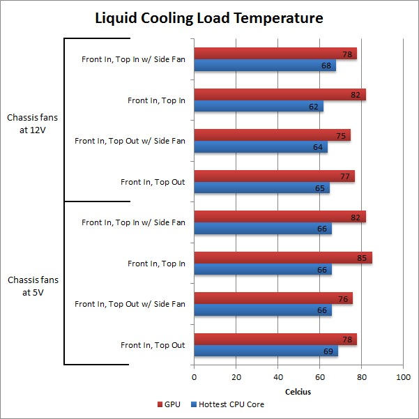 Fractal Design Define XL R2 Liquid Cooling Temperature Performance