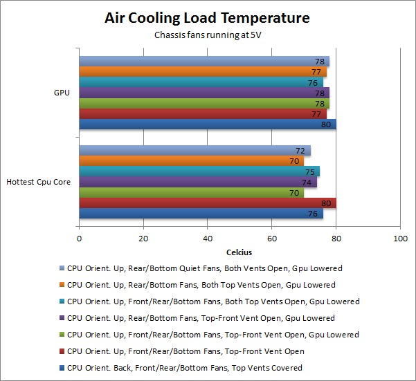 Fractal Design Define XL R2 Air Cooling Temperature Performance