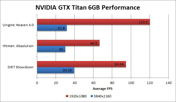 4k display NVIDIA GTX Titan Gaming Benchmark