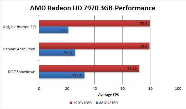 4k display AMD Radeon HD 7970 Gaming Benchmark