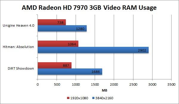4k display AMD Radeon HD 7970 video RAM memory usage