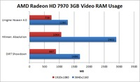4k display AMD Radeon HD 7970 video RAM memory usage