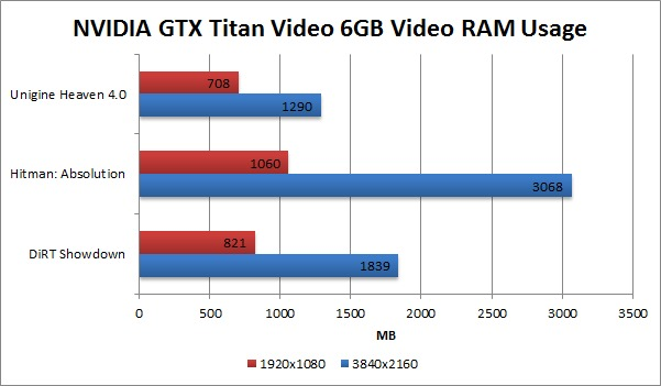4k display NVIDIA GTX Titan video RAM memory usage