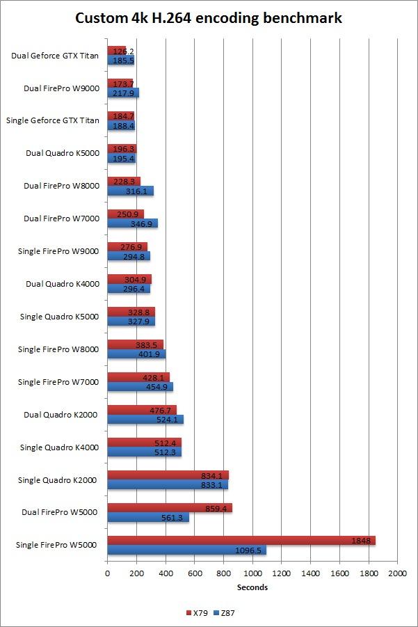 4k Custom H.264 encoding benchmark