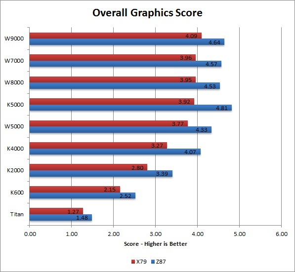 Maya 2014 Graphics Benchmark