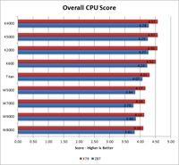Maya 2014 CPU Benchmark