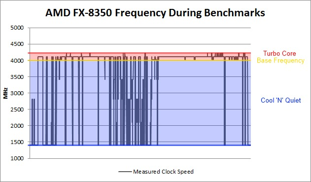 Is CPU Base Frequency Still a Relevant Spec?
