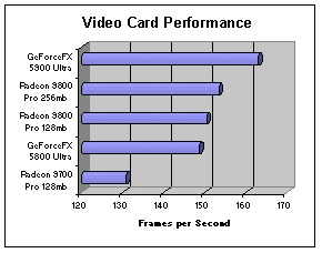 Video Card Benchmarks