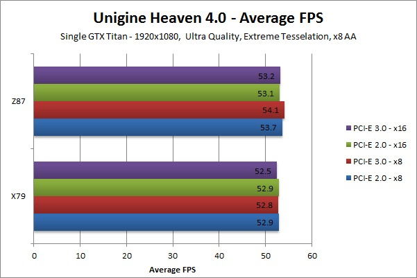 Impact of PCI-E Speed on Gaming Performance