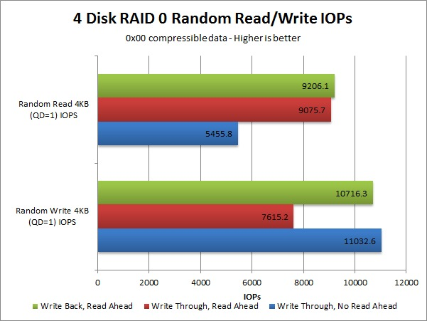 LSI 9361-8i Write Back Read Ahead IOPS