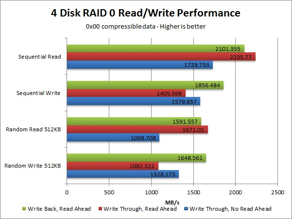 LSI 9361-8i Write Back Read Ahead Performance