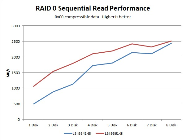 LSI 9341-8i 9361-8i sequential read performance